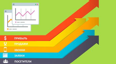 Яндекс директ как настроить как рекламировать жалюзи